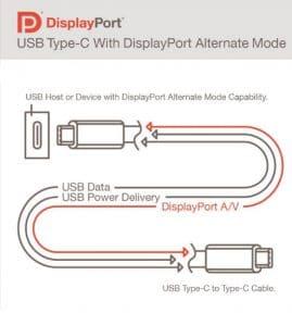 DisplayPort Alt Mode Spec 2.0新規格解讀