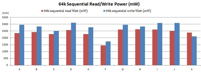 64K sequential RW