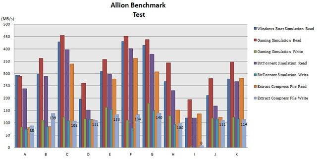 Allion Benchmark test