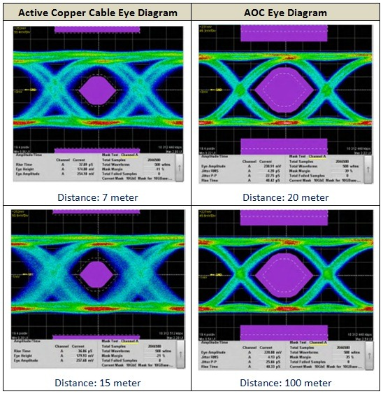表三:銅線線纜與光纖線纜的眼圖比較