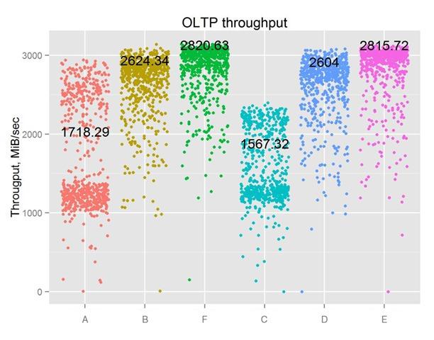 圖10---OLTP-throughput-HK3R_r