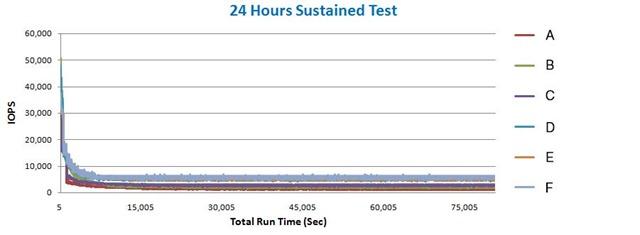 圖6---24hr-sustained-test-測試_r
