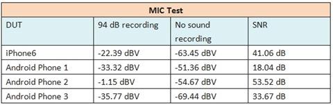 MIC Test