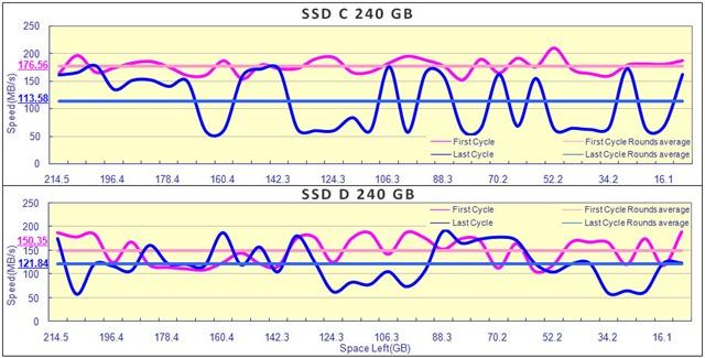 Kingston hyperX 240GB 和 Kingston KC300 效能退化圖 0916