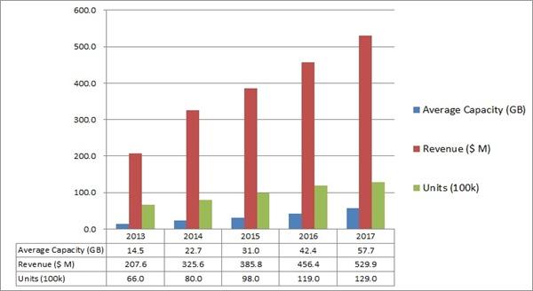 圖2_Industrial SSD Shipment Forecast