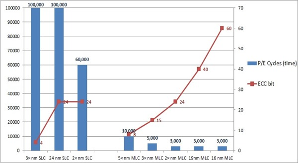 圖3_SLC, MLC PE Cycles和ECC bit