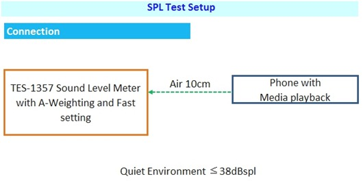 SPL Test Setup