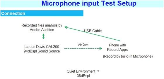 Input Test Setup