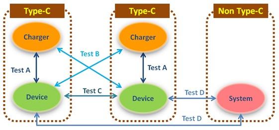 TYPE C PD Matrix