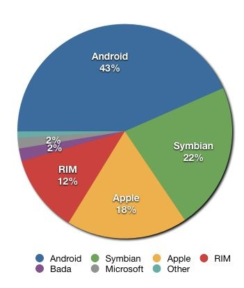 Smartphone_share_current