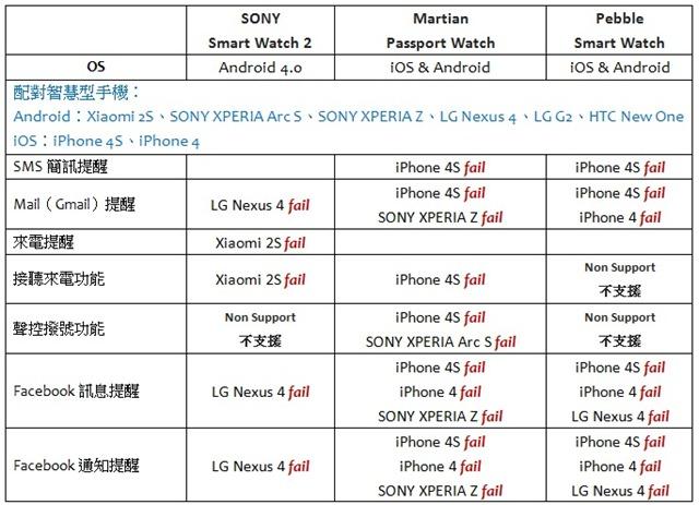 3. 繁中-不同款式的智慧型手機與三支智慧手錶配對測試一欄表