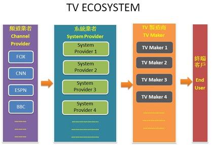 TV ECOSYSTEM