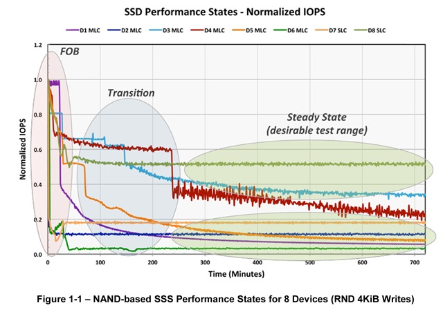 Solid State Storage (SSS) Performance Test Specification (PTS) Enterprise