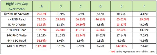表六:性能穩定度測試比較II.